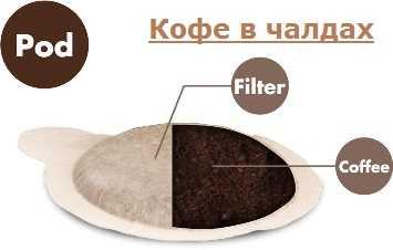 кофе в чалдах