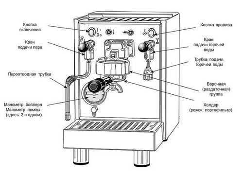 устройство рожковой кофемашины
