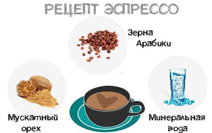 рецепт эспрессо